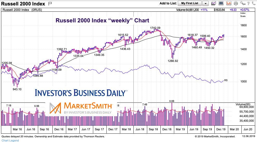 russell 2000 index reversal higher analysis chart december 7 2019