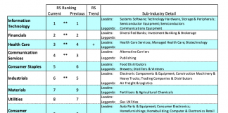 sectors ranking performance december stock market image