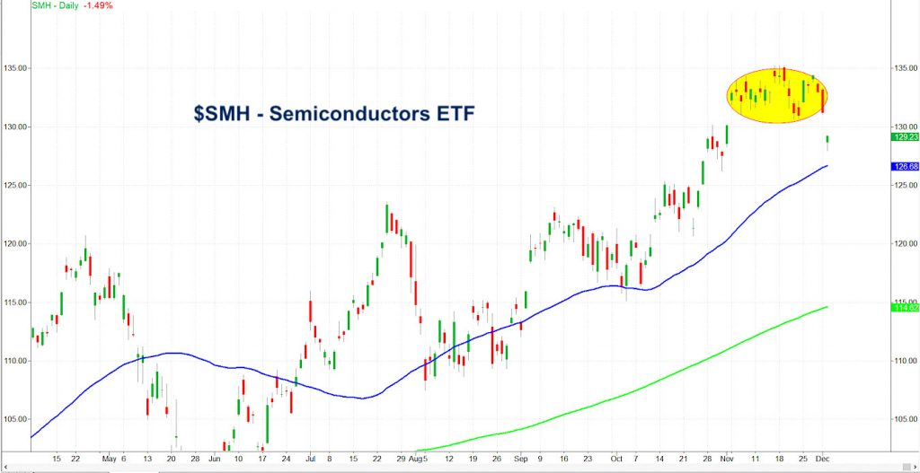 semiconductor sector index etf island top formation bearish investing image december 3