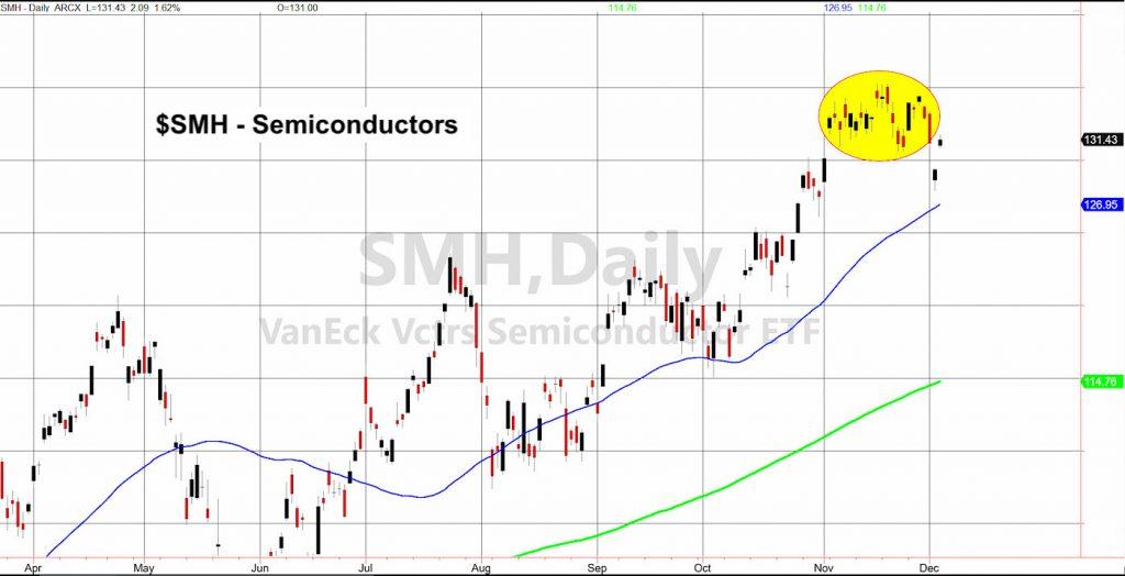semiconductors etf smh stock chart analysis rally december 4