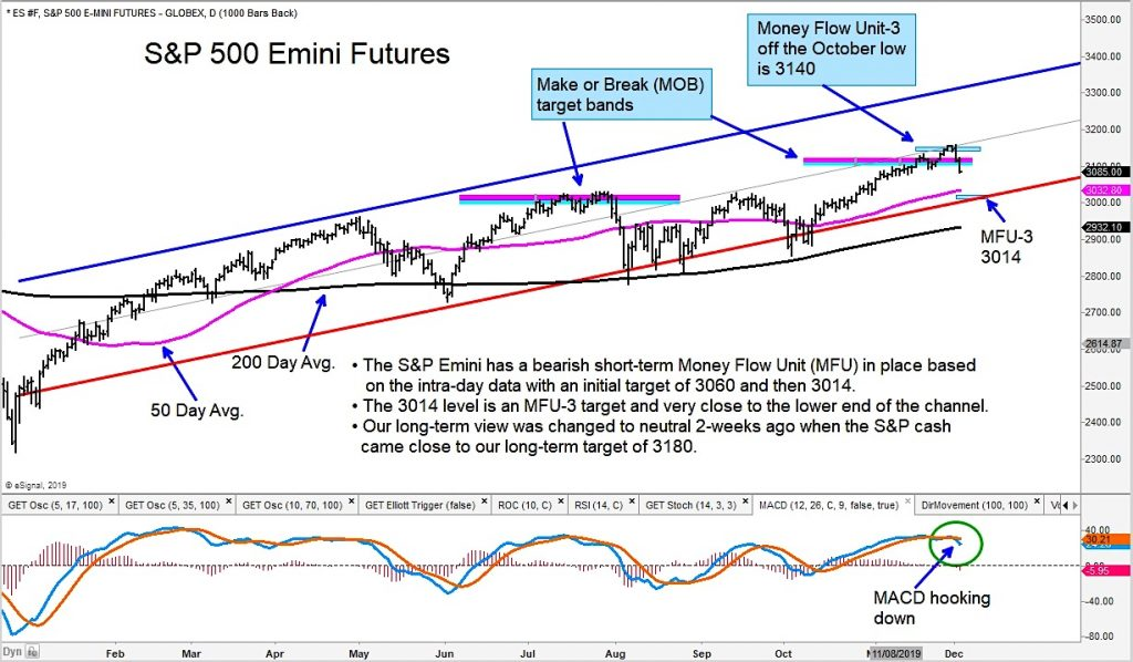 short s&p 500 futures trading update analysis chart image december stock market correction