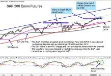 short s&p 500 futures trading update analysis chart image december stock market correction