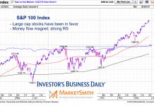s&p 100 large cap index bull market money flows leader chart december 29 2019