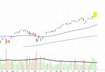 s&p 500 etf spy topping candlestick pattern shooting stars image december 19