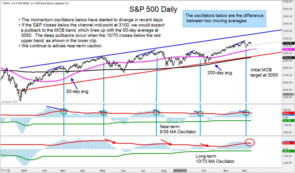 s&p 500 index bearish stock market correction indicators analysis - december year 2019