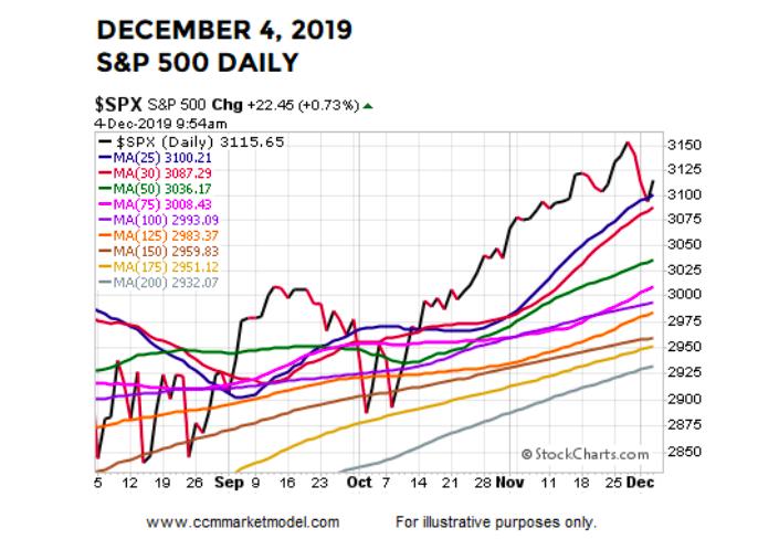 s&p 500 index daily chart bullish moving averages december stock market image