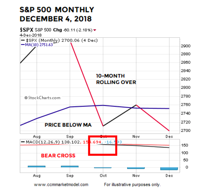 s&p 500 index december 2018 monthly stock market correction chart image