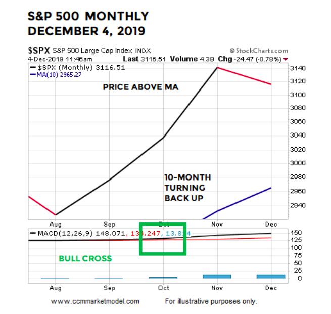 s&p 500 index december month chart bullish rally stock market chart image