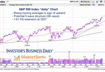 s&p 500 index fibonacci extension price targets december 19