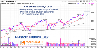 s&p 500 index fibonacci extension price targets december 19