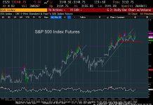 s&p 500 index futures trading chart analysis top bearish december 1