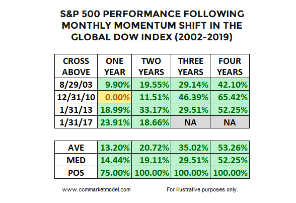 s&p 500 index performance returns after bullish stock market momentum signal history data image