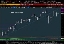 s&p 500 index price chart demark analysis exhaustion investing chart