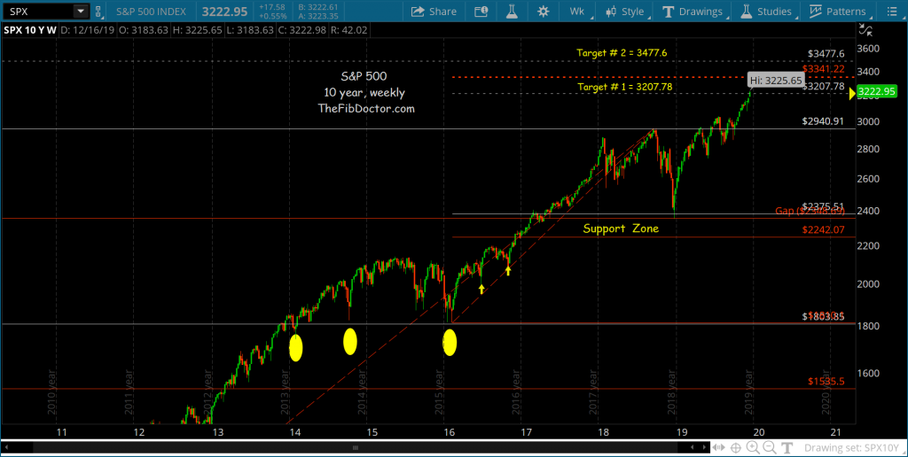 s&p 500 index price targets 3477 bull market fibonacci chart