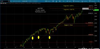 s&p 500 index price targets 3477 bull market fibonacci chart
