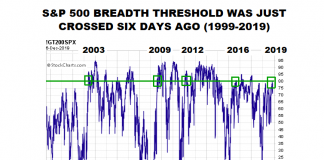 s&p 500 index stock market breadth bullish threshold signal research image december 9