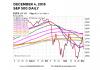 s&p 500 index stock market correction bearish chart year 2018 december