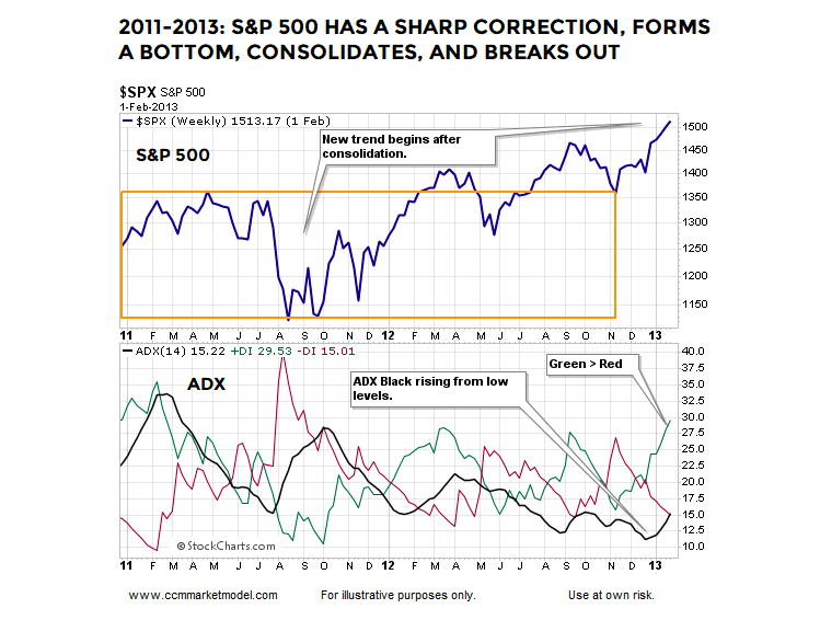 s&p 500 index stock market correction year 2011 price chart
