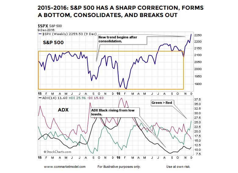 s&p 500 index stock market correction year 2015 price chart investing