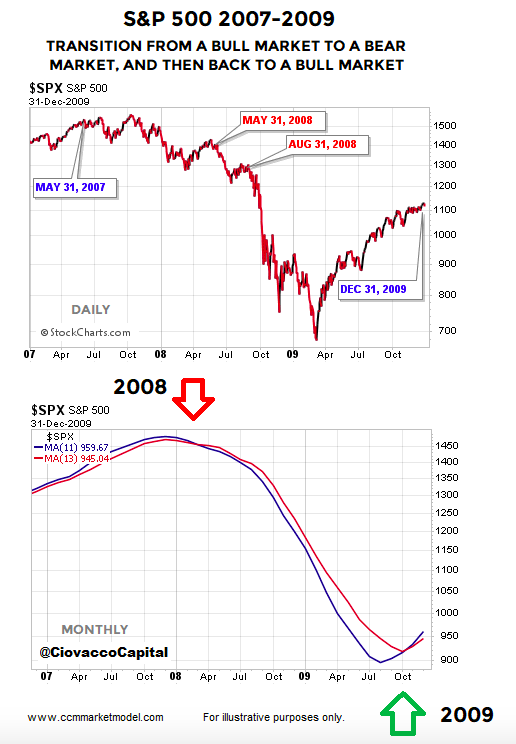 s&p 500 index stock market momentum transition bearish chart years 2008 2009 financial crisis