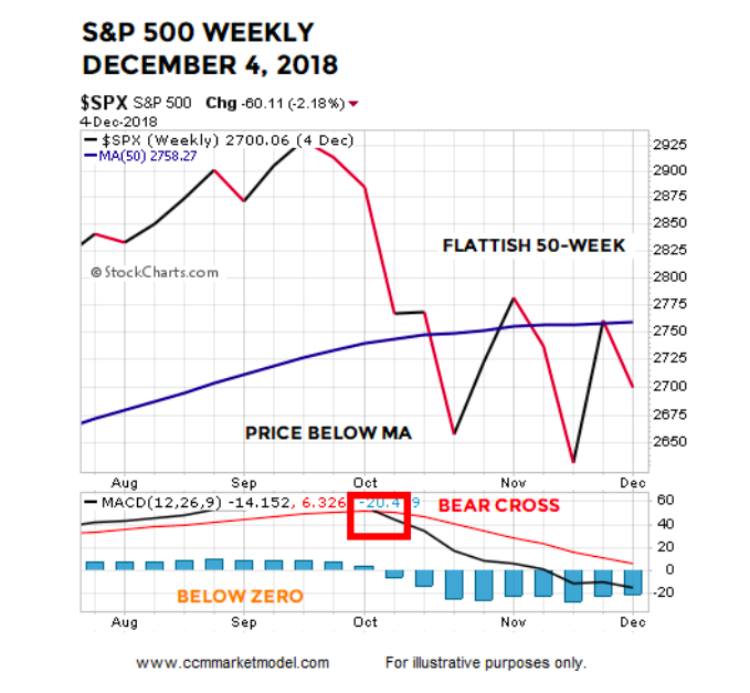 s&p 500 index weekly bar chart december year 2018 stock market plunge