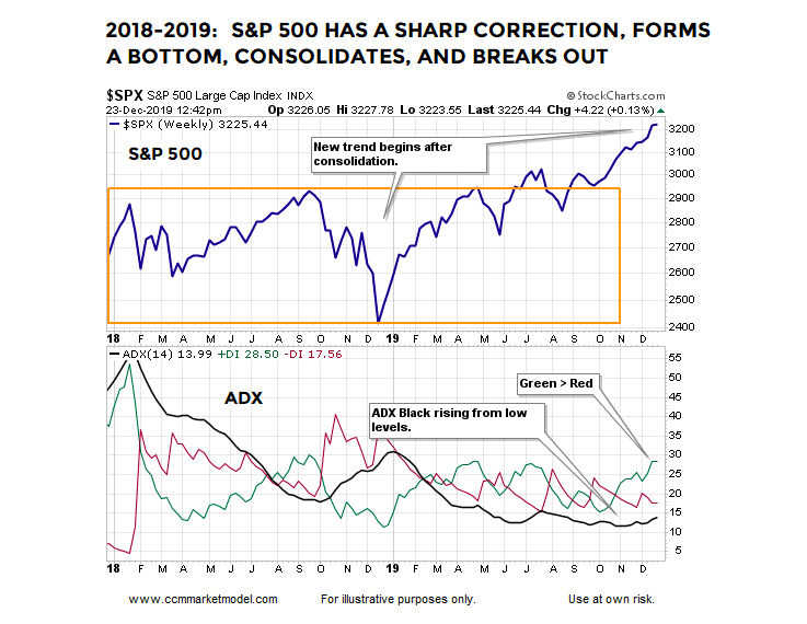 s&p 500 stock market correction year 2018 price analysis chart investing