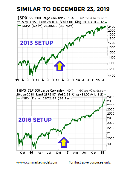 s&p 500 stock market correction reversal higher rally chart years 2013 2016