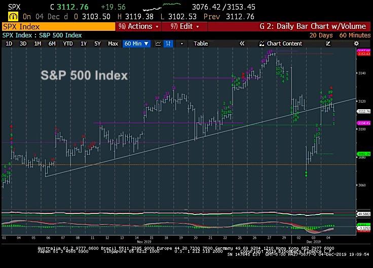 s&p 500 stock market index price analysis correction chart image december