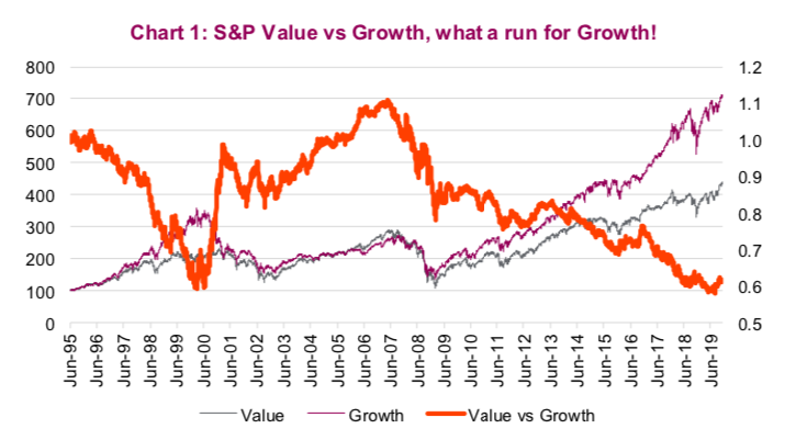 Should Value Stocks Be On Investors Radar For 2020? - See It Market
