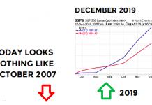 stock market bullish signal indicator year 2019