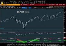 stock market chart analysis december 9 investing news image s&p 500 index