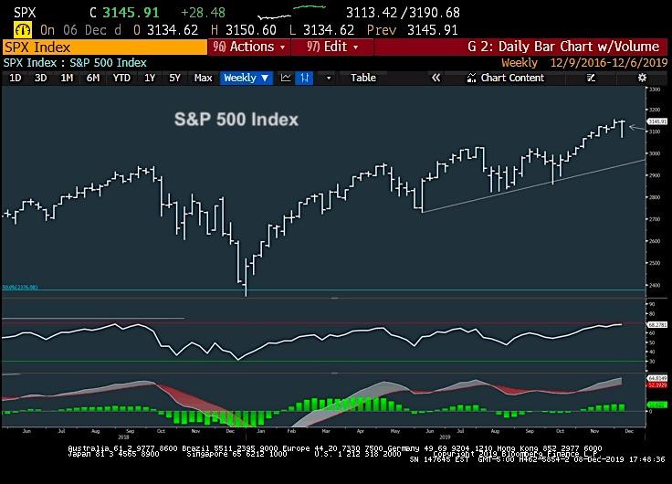 stock market chart analysis december 9 investing news image s&p 500 index