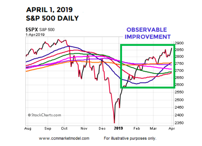 stock market improvement spring year 2019 chart image bullish