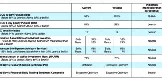 stock market indicators forecast performance bullish week december 16 image