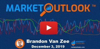 stock market forecast outlook december 4 trading image