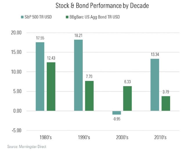 stocks versus bonds performance by decade bar chart history image