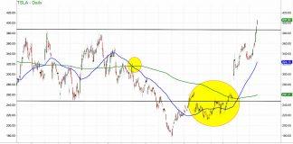 tsla tesla stock chart breakout bullish price higher highs chart image december 19