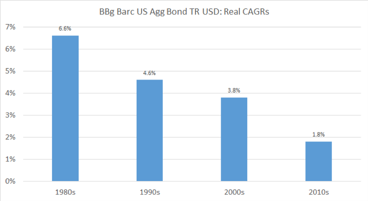 us aggregate bonds performance by decade chart history image
