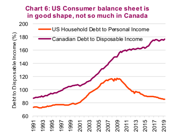 us consumer balance sheet good personal finances - year 2019 investing chart