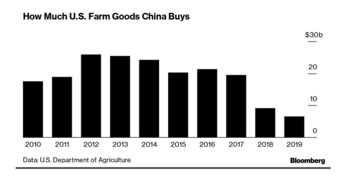 us farm goods china buys each year chart 10 years