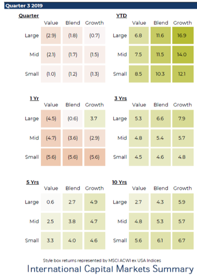 us versus international equities performance returns year to date chart december 2019