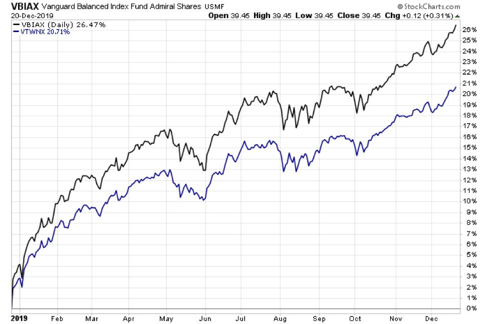 vanguard balanced index mutual fund price chart analysis investing returns year 2019 - retirement perfect storm