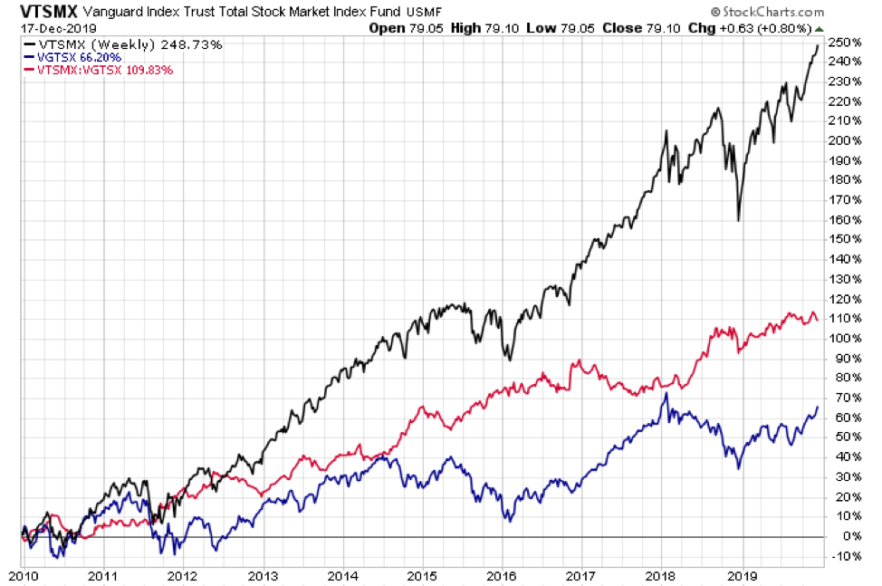 vanguard index trust total stock market returns long term investing chart analysis
