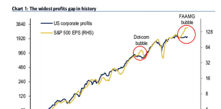widest profits gap in history chart image - b of a global research