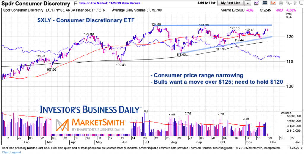 xly consumer discretionary etc price analysis support resistance month december