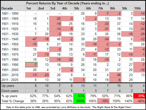 10 year stock market cycle decade investing returns