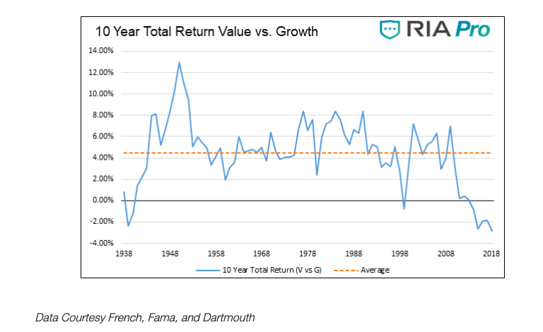 value investing versus growth stocks 10 year total return equities history chart
