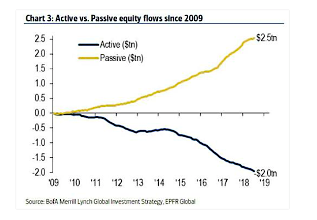 active passive equity investment fund flows chart image 10 years through 2019