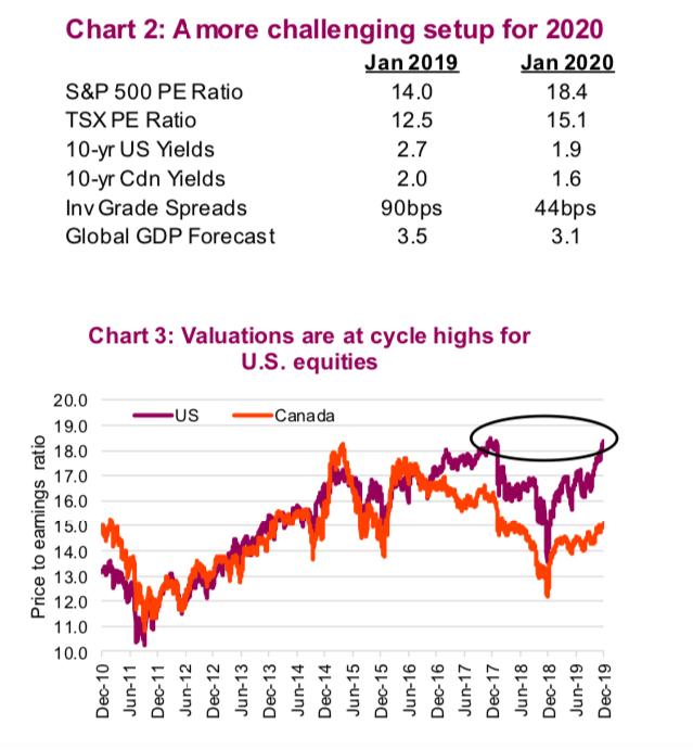 2020 stock market forecast valuations concerning bearish investment analysis chart