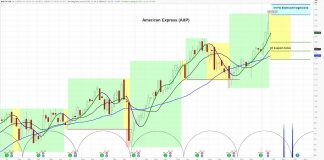 american express stock price chart cycles analysis bullish forecast january year 2020